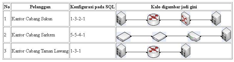 topologi routing pelanggan